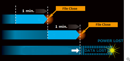WX-7000: Periodic File Close to avoid unexpected data loss.
