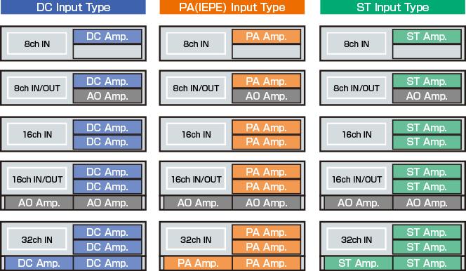 LX-100 series: Input Types.